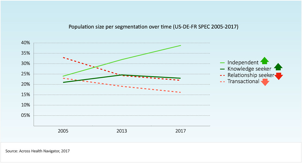 Population size per segmentation over time (US-DE-DR SPEC 2005-2017). Across Health Navigator 2017