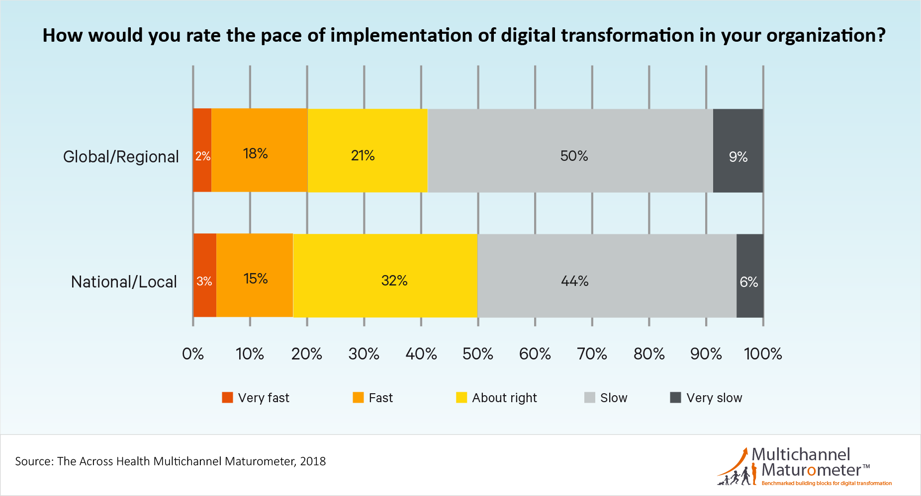Pace of implementation of digital tranformation in pharma companies