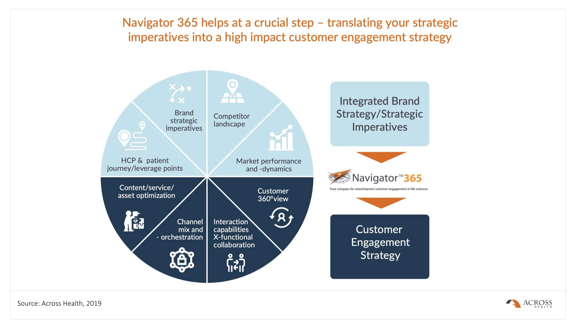Navigator 365 helps to translate strategic imperatives into a customer engagement strategy